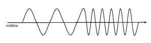 sine wave for Day 210 in Mayan Messages